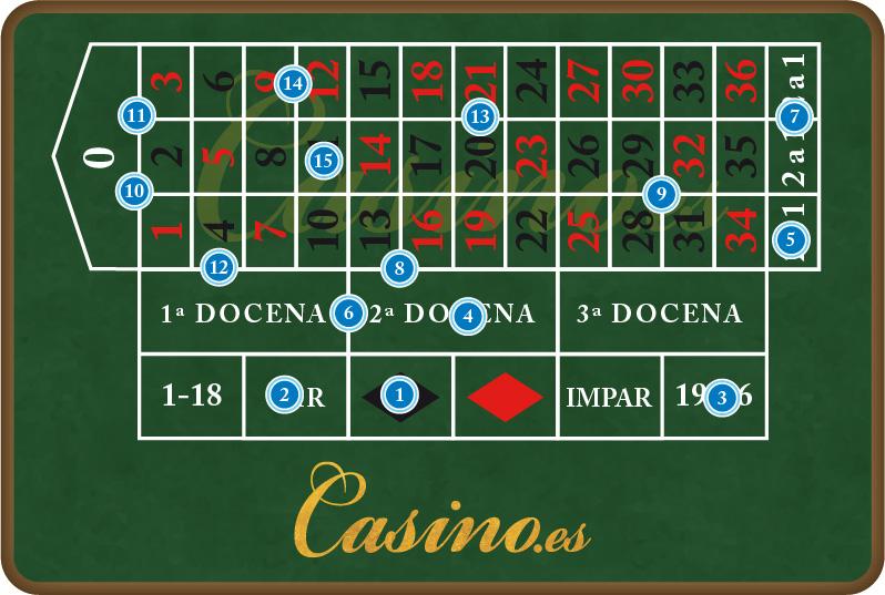 Pagos en ruletas apuestas32150